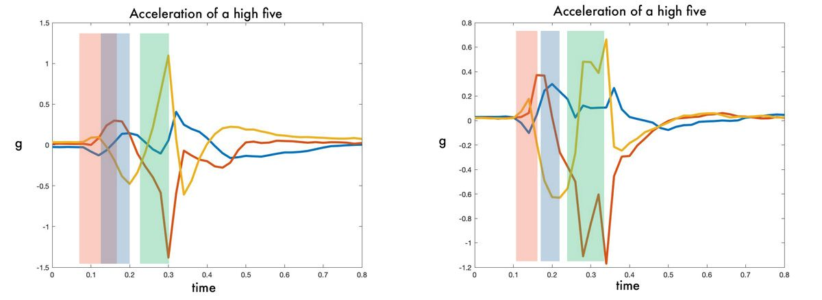 dl-engineers-ebook-ch1-high-five-graph-comparison