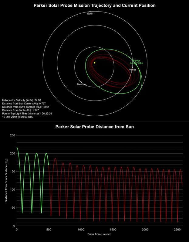 Figure 2.  Graphs showing the Parker Solar Probe mission's planned path and solar approach distances. Image courtesy JHU APL. http://parkersolarprobe.jhuapl.edu/