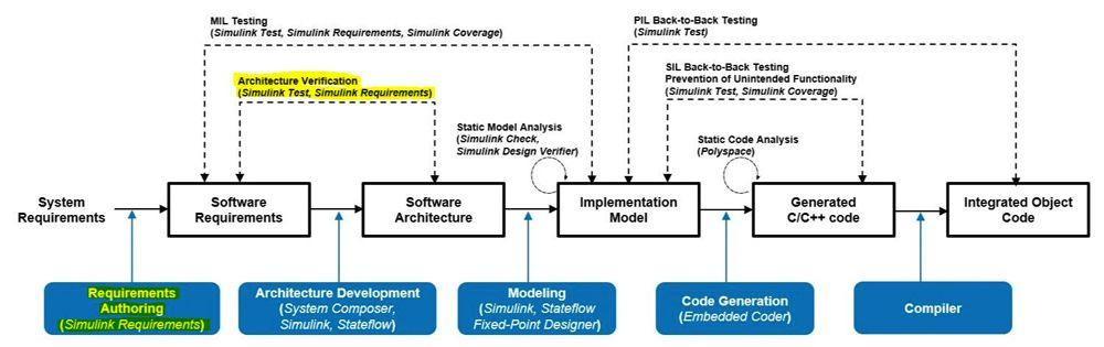 Figure 3. Requirement linking activities.