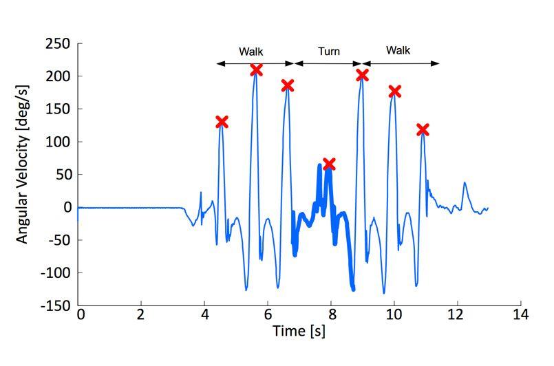 Figure 3. Plot showing peak angular velocities during a TUG test.