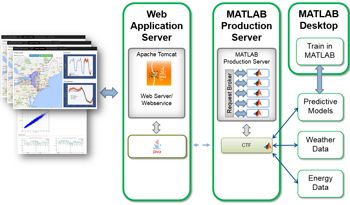 Figure 7. Data analytics in MATLAB deployed in a production environment with Apache Tomcat and MATLAB Production Server.