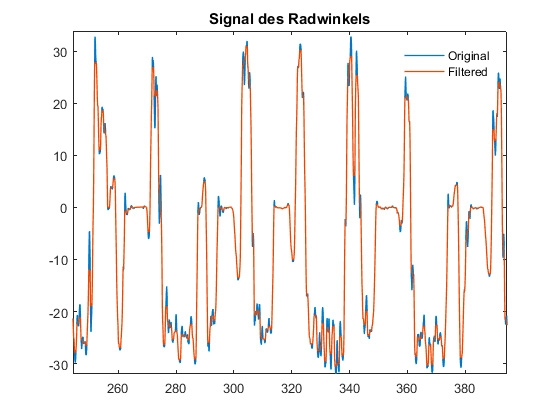 그림 3. 원래 조향각 신호(파란색)와 필터링 후 같은 신호(주황색).