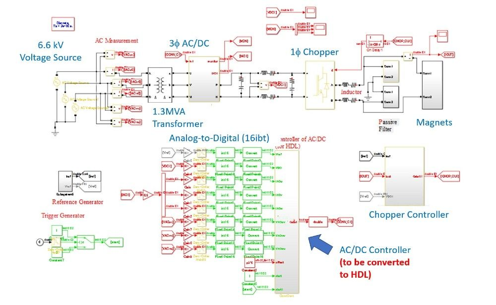 Figure 4. Simulink model of the power converter and its controller.