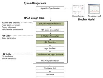 Development workflow after the introduction of Model-Based Design.