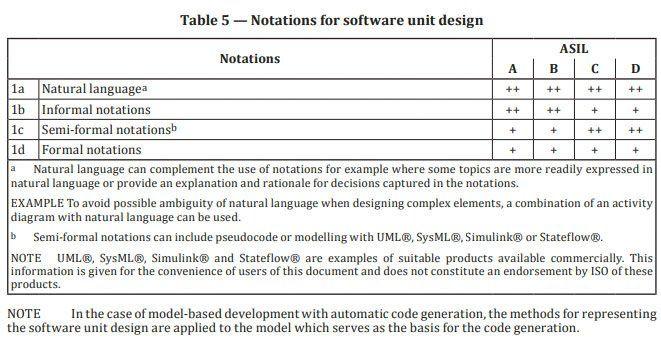 그림 8. 26262-6:2018에서 발췌한 내용으로서 적합한 소프트웨어 설계 분야를 선보입니다.