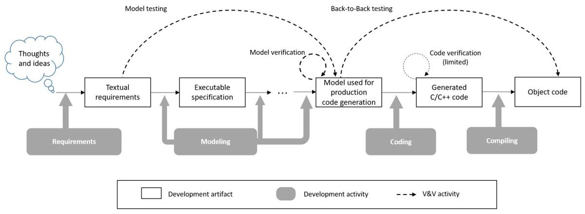 그림 2. Simulink를 사용하는 ISO 26262 소프트웨어 개발 및 검증 프로세스.