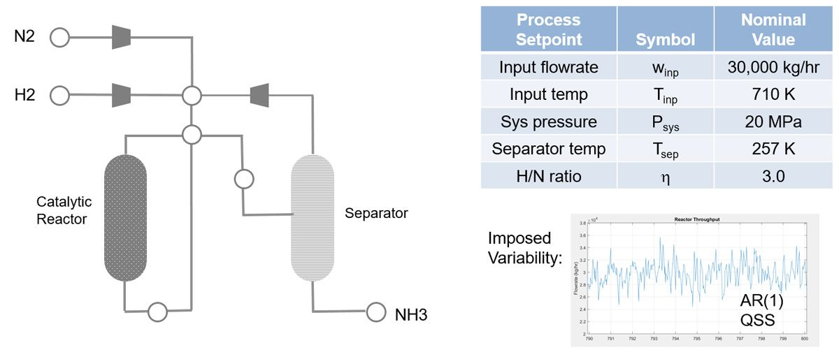 Figure 1. Process configuration and primary control setpoints.