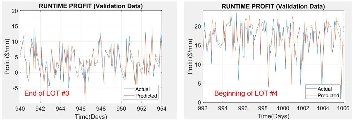Figure 3. Profit model results (predicted vs. actual).