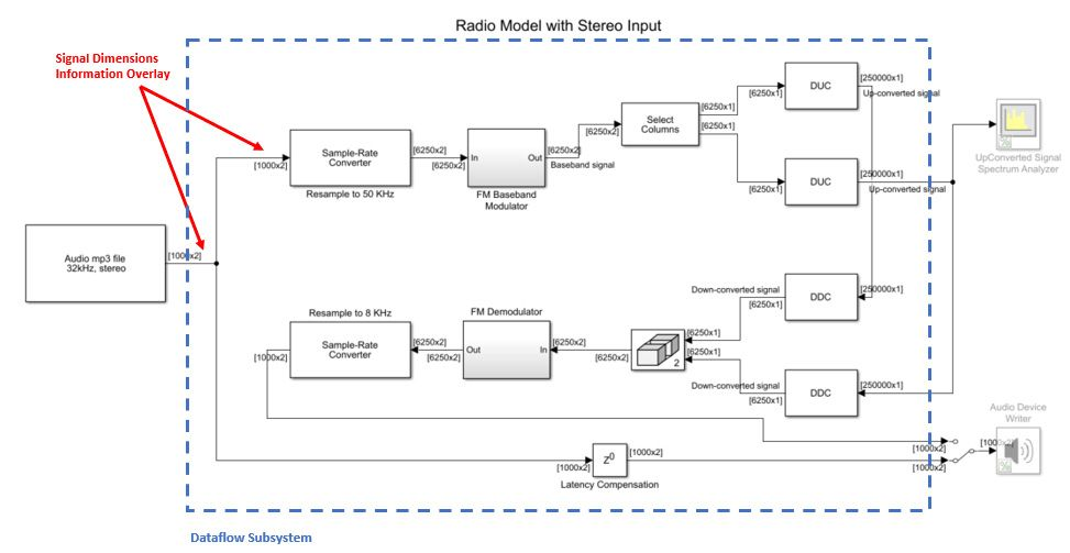 Figure 6. Radio model with a stereo input multichannel audio signal.
