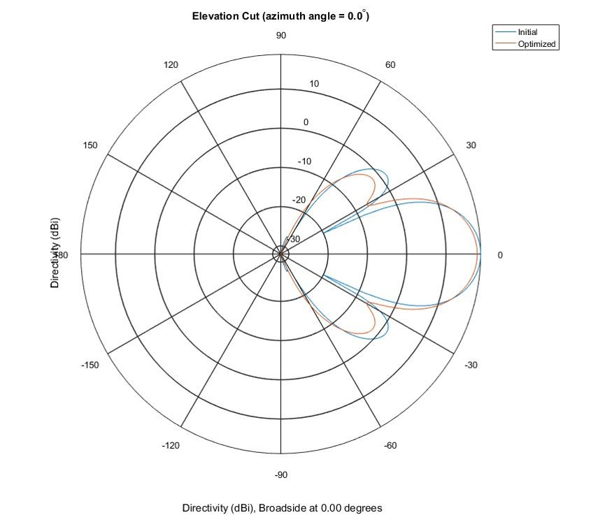 Figure 7. Polar pattern in the elevation plane showing the starting point pattern and optimized pattern.
