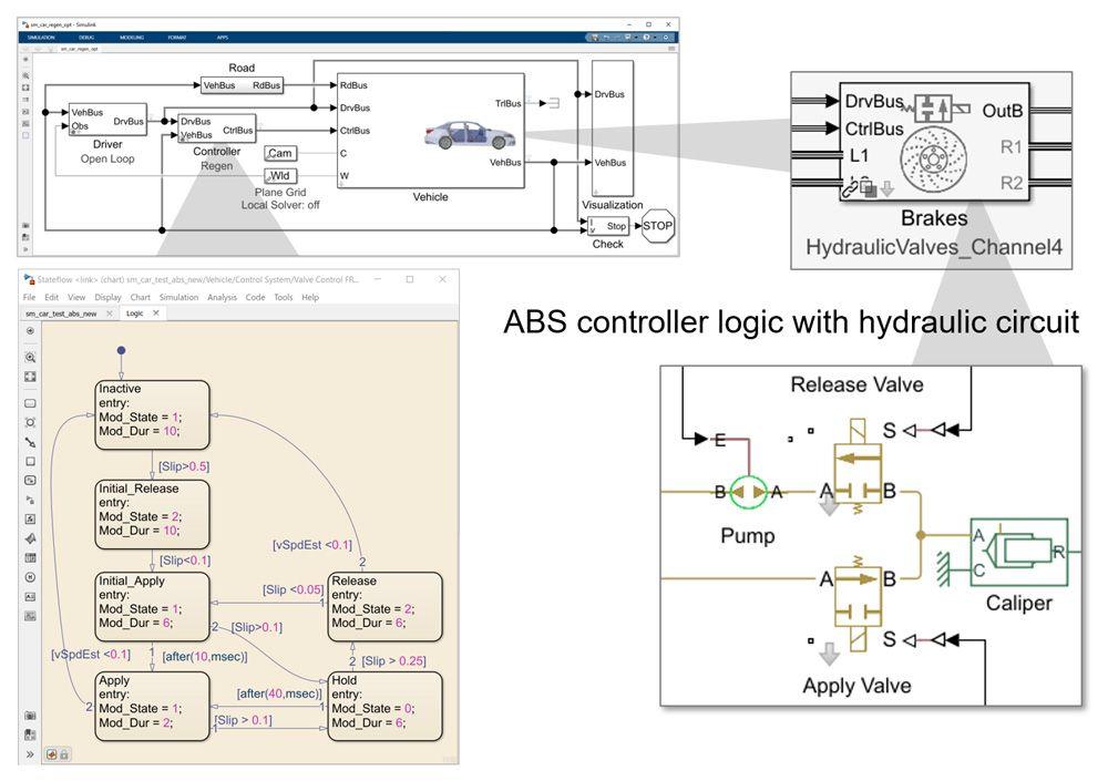 Figure 9. Vehicle model with anti-lock braking algorithm and hydraulic actuation.