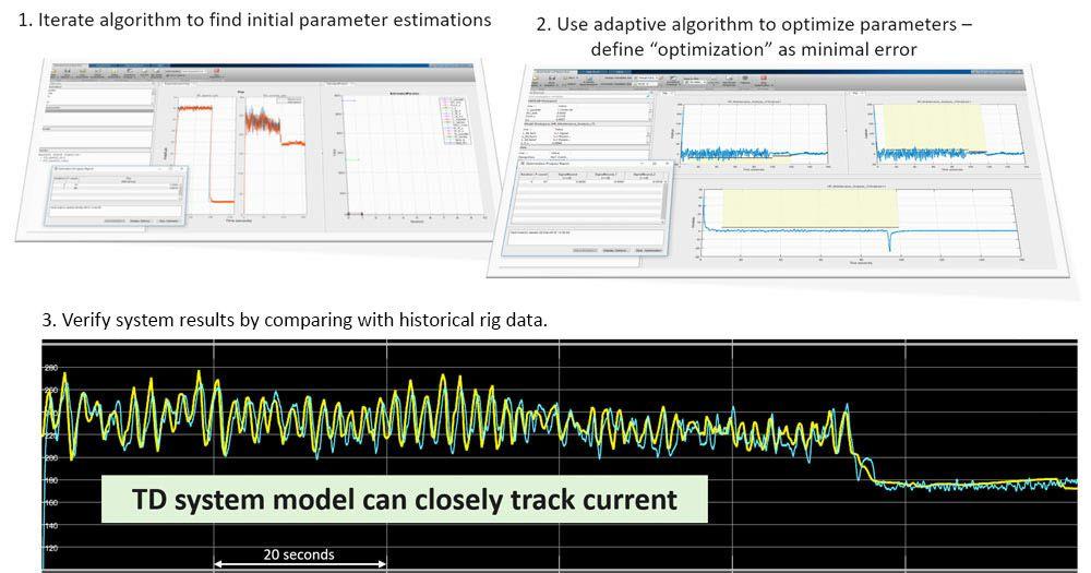 Figure 3. Twin development steps: estimation, optimization, and validation.