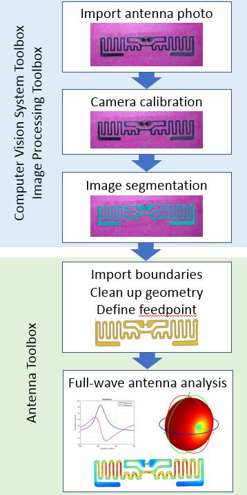 Figure 1. Workflow for building and analyzing an antenna from a photo.