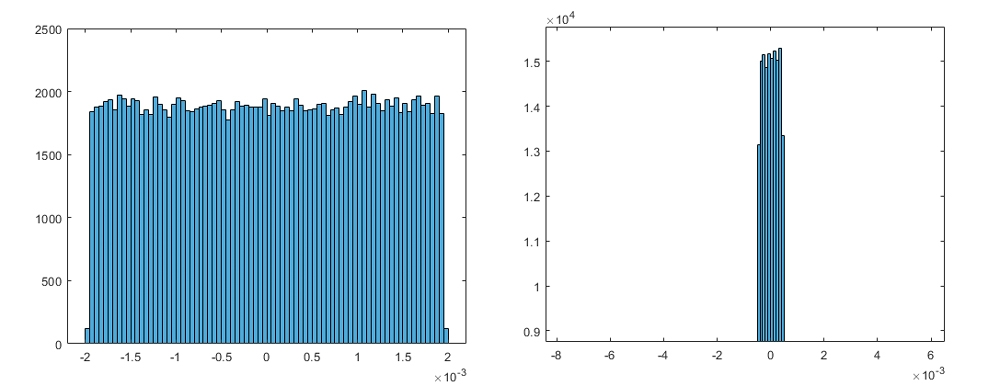 Figure 2. Histogram distribution of the error with scaling factor of 2^-8 (left) and 2^-10 (right) and the corresponding maximum absolute error.