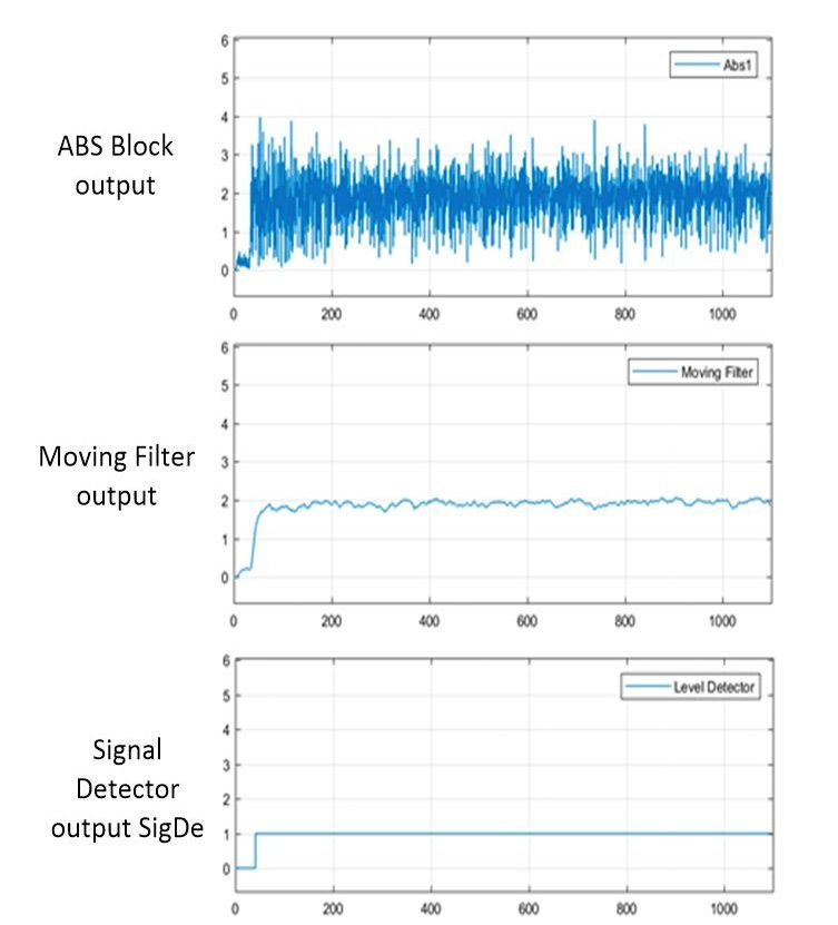 Figure 7. Signal waveforms from the signal detector.