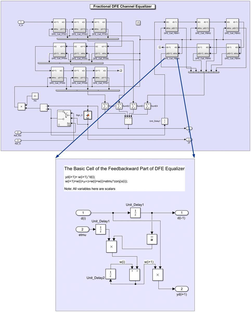 Figure 8.  DFE model.