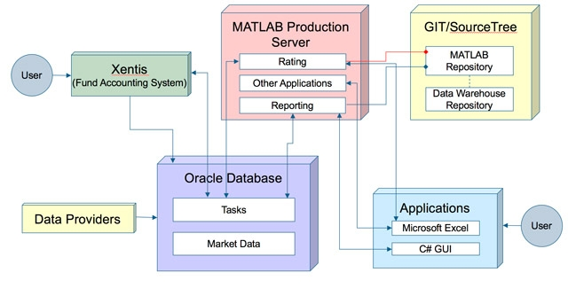 MATLAB algorithms integrated into Helaba Invest's production system.