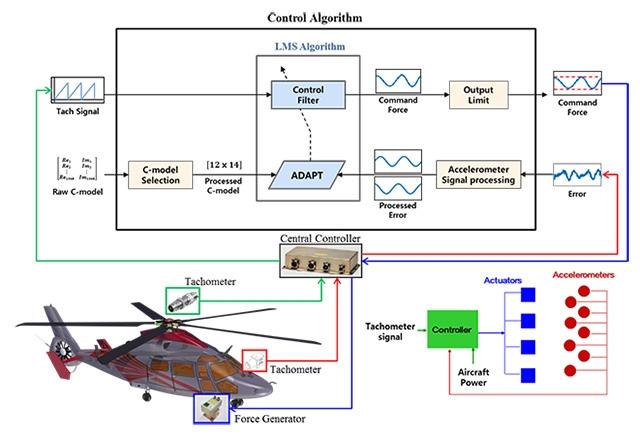 한국항공우주산업 능동형 진동 제어 시스템.