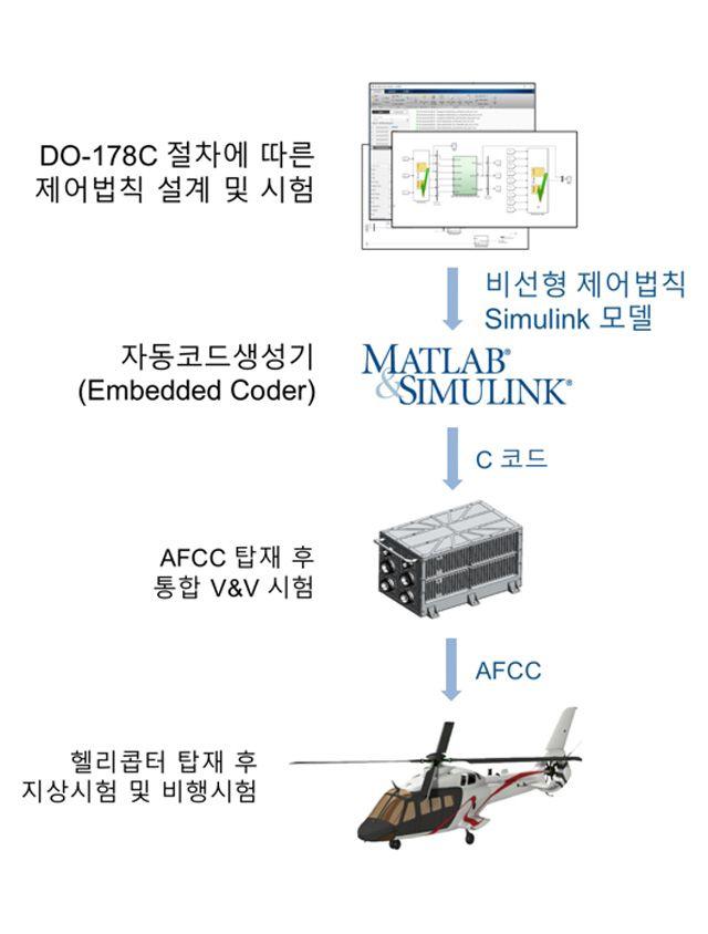 DO-178C절차에 따른 제어법칙 SW 개발.