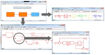 Figure 1. Third-order sigma-delta ADC modeled in Simulink.
