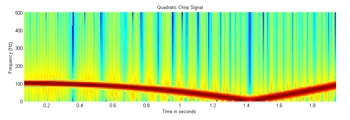 Figure 2: Spectrogram of the quadratic chirp signal generated in MATLAB.