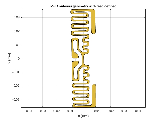 Figure 13. The RFID antenna model created with pcbStack. The feed region is defined using a rectangular strip.