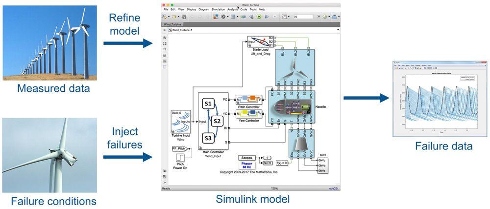 모델로부터 합성된 고장 데이터를 측정 데이터와 함께 사용하여 효과적인 향후 장애 예측 변수 만들기.