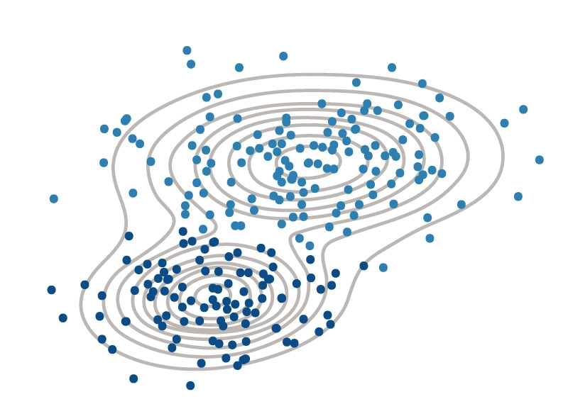 Gassian mixture model used to separate data into two clusters.