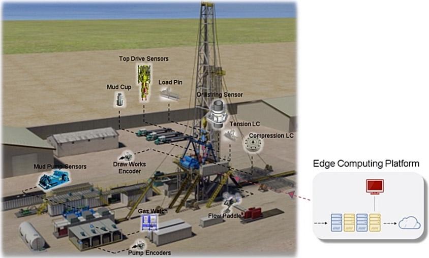 Simulink Real-Time을 사용하여 석유 굴착기에 구축한 산업용 IoT 프로토타입. 이미지 제공: National Oilwell Varco