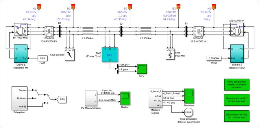 전력 전송망의 Simulink 디지털 트윈 모델