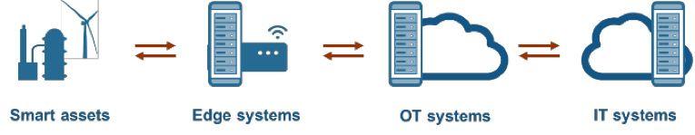 IoT 토폴로지 – 활용 분야에 필요한 어느 곳에나 디지털 트윈을 구현할 수 있습니다.