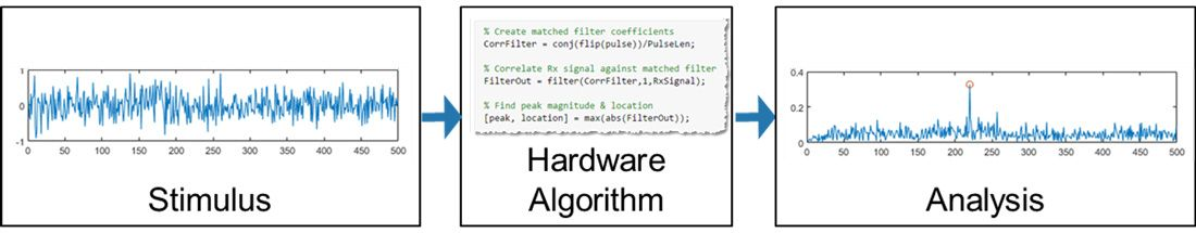 하드웨어 타겟팅을 위한 알고리즘에서 테스트 벤치 요소 분할.