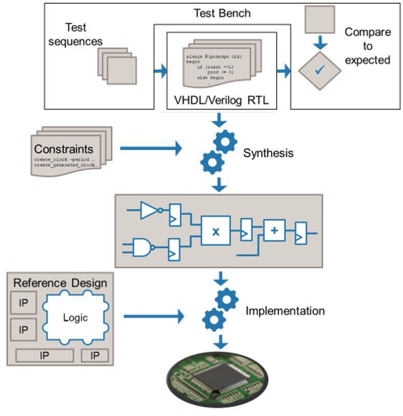 알고리즘 설계부터 FPGA 프로그래밍까지 진행되는 일반적인 워크플로.