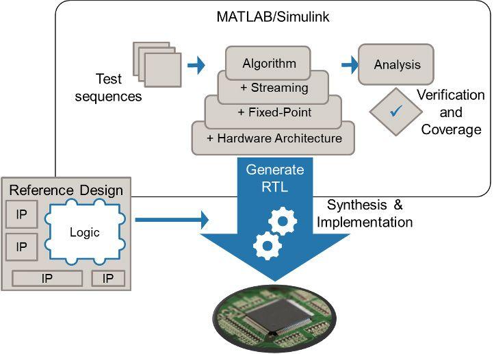 하드웨어 세부 사항으로 알고리즘을 미세 조정한 후 합성 가능한 RTL을 생성하여 FPGA 개발 키트 또는 사용자 지정 보드를 타겟팅합니다.