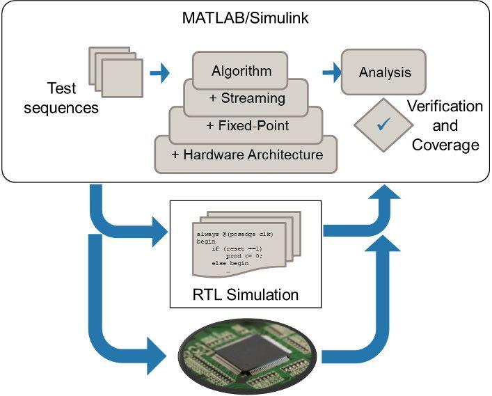 MATLAB 및 Simulink를 지원되는 시뮬레이터 또는 FPGA 보드에서 실행되는 구현된 설계와 함께 시뮬레이션.