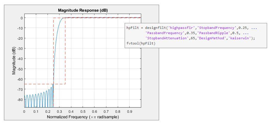 MATLAB의 고역통과 카이저 FIR 필터의 설계 사양 및 응답 변수.