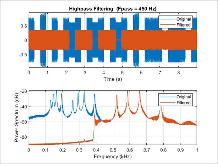 음악 신호의 high-pass filtering.
