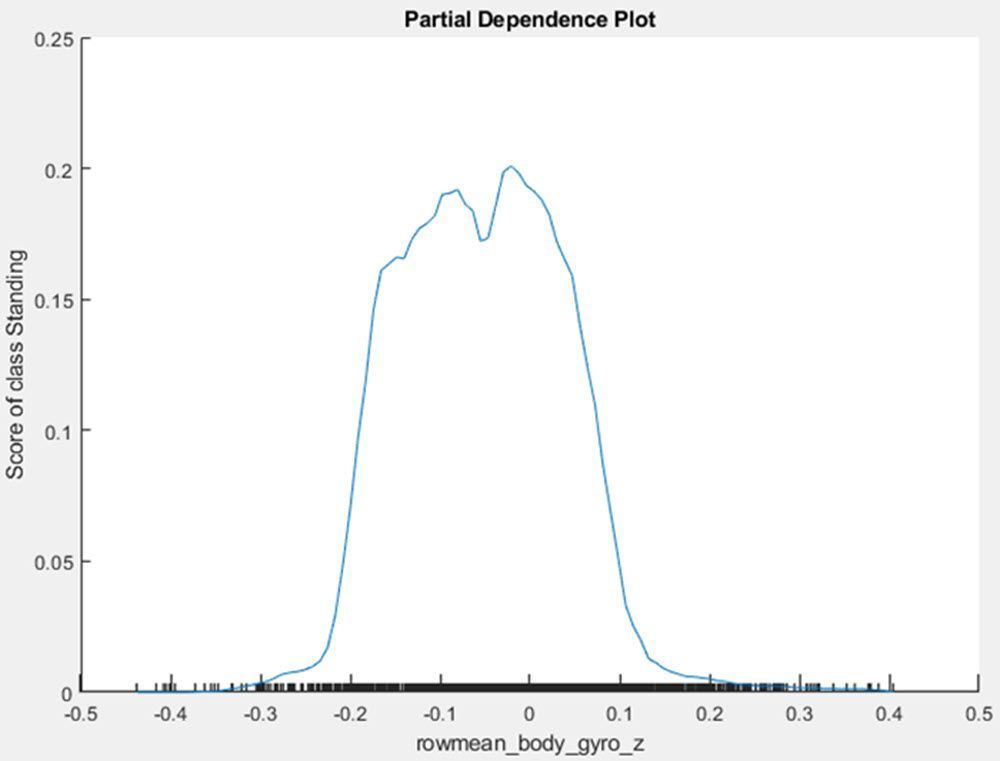 Figure 4: Partial dependence plot showing whether x1 is above or below 3000, which makes a big difference on the prediction and, thus, model interpretability.