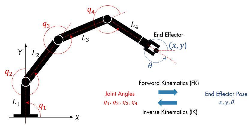 정방향 운동학 또는 Inverse Kinematics를 사용하여 로봇의 조인트 위치를 구성하는 방법입니다.