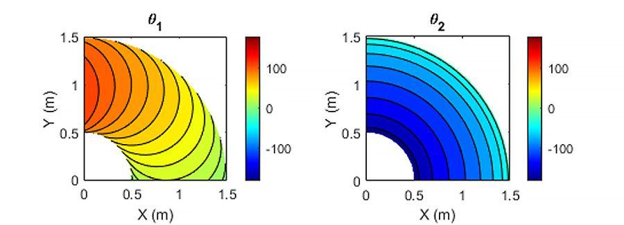 원하는 엔드 이펙터 자세의 조인트 각도 θ1 및 θ2에 대한 해석적 Inverse Kinematics 해.
