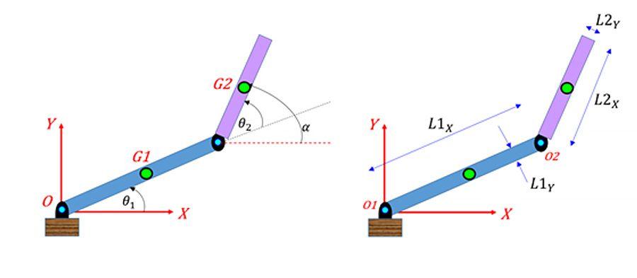 Inverse Kinematics 해를 계산할 수 있는 조인트 각도 θ1, θ2 및 조인트 파라미터를 갖는 2-링크 로봇 팔.