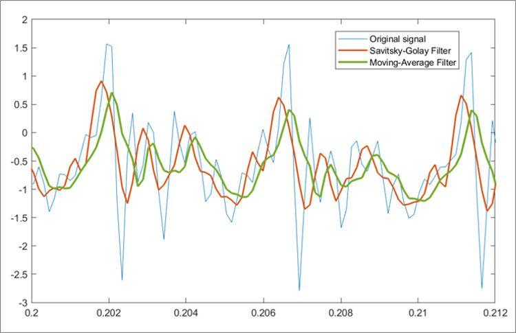 사비츠키-골레이 필터와 이동평균 필터를 사용한 신호 평활화