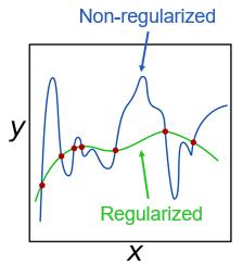 정규화가 함수 y=f(x)에 미치는 영향