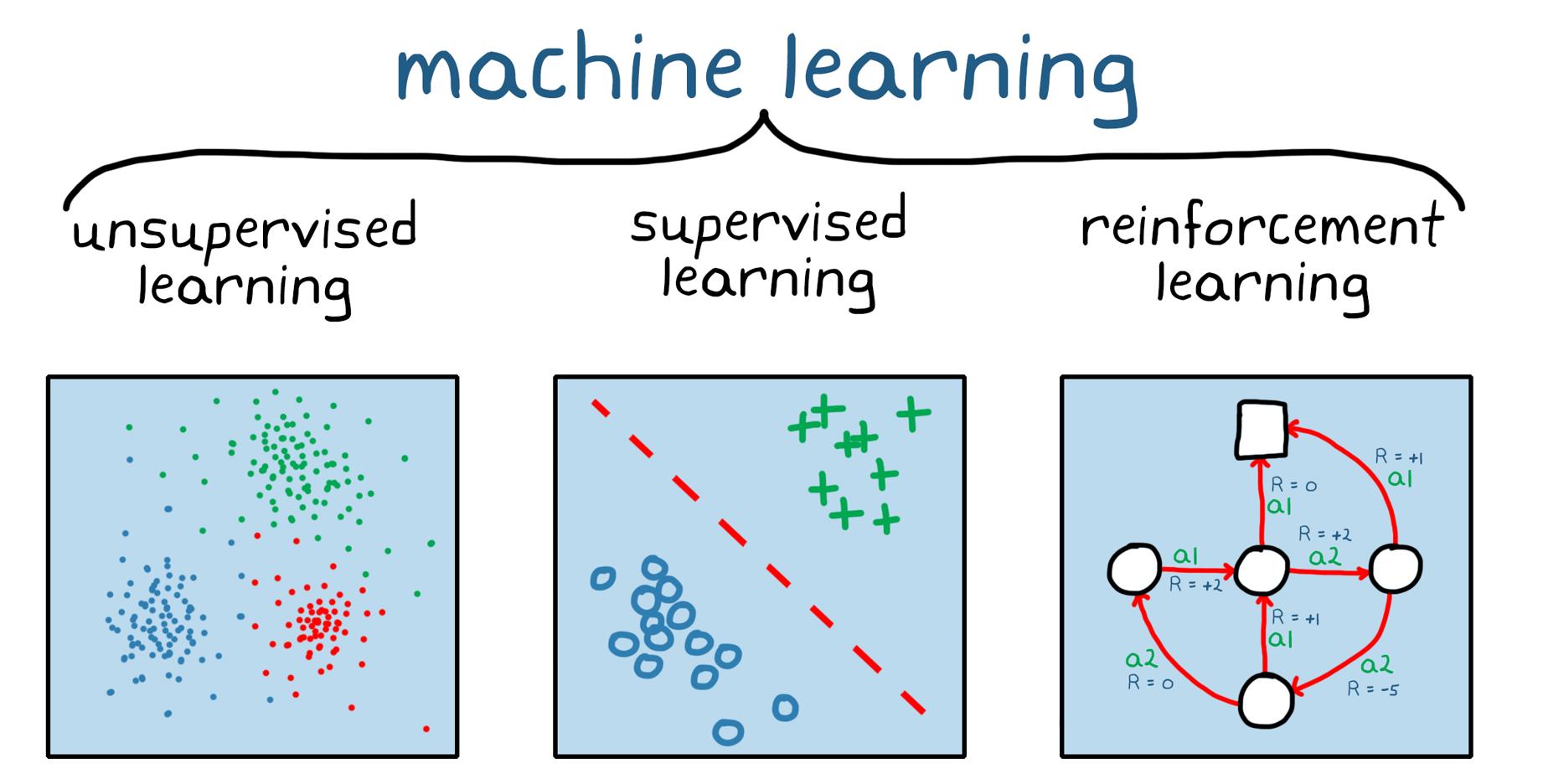 그림 1. 세 가지 머신러닝: 비지도 학습, 지도 학습 및 강화학습