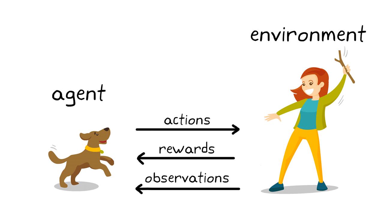 그림 2. 강아지 훈련의 강화학습.