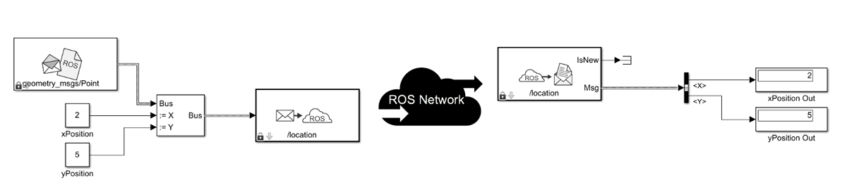 Using ROS blocks to publish and subscribe messages in Simulink.