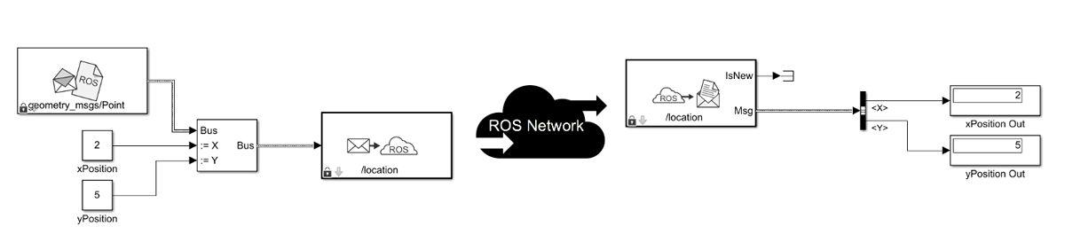 Simulink에서 ROS 블록을 사용하여 메시지를 게시하고 구독하기.