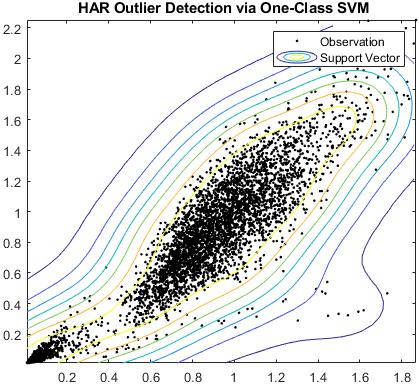 단일 클래스 SVM을 통한 HAR 이상값 감지