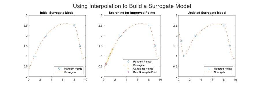 MATLAB graphs illustrating surrogate model construction during optimization