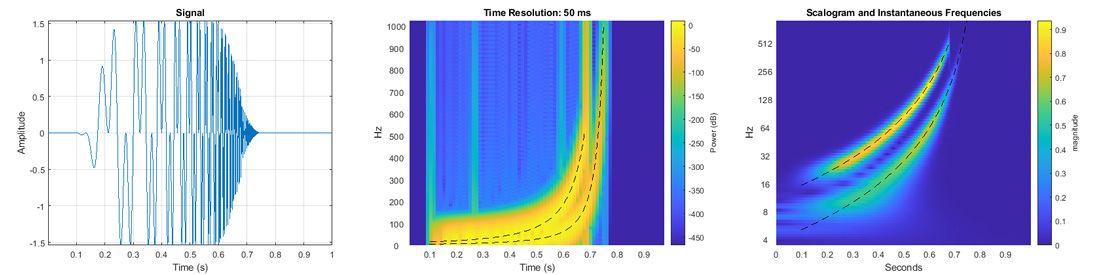MATLAB에서 시간 경과에 따라 변하는 2개의 성분이 있는 쌍곡선 처프 신호(왼쪽)를 분석합니다. 단시간 푸리에 변환(가운데)은 순시 주파수를 명확하게 구분하지 않지만 연속 wavelet 변환(오른쪽)은 이를 정확하게 포착합니다.